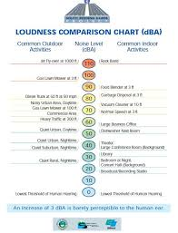 Noise Chart Dba Noise Contours For The Bombardier Cs100 And The Porter