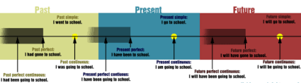The Specific Timelines For The Perfect Tenses 2