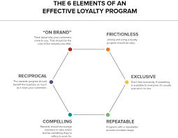 6 Loyalty An Customer The Of Program Effective Elements