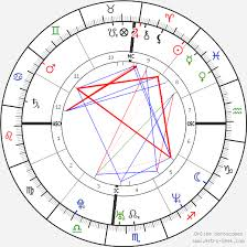 Reese Witherspoon Birth Chart Horoscope Date Of Birth Astro
