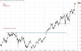 Apple Stock Chart 2018 Support Resistance Aapl Apple Inc Charting