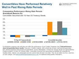 Convertible Securities A Versatile Asset Class Seeking Alpha