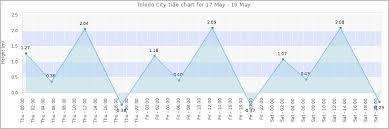 Sanibel Island Tide Chart Facebook Lay Chart