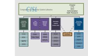 Cisl Org Chart   Computational Information Systems Laboratory