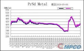 Neodymium Price Archives Magnets Mpco Magnetics