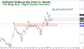 Eur Aud 1 Risk For 8 To 16 Big Figures Technical