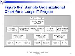 Chapter 7 Project Human Resource Management It Project