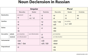 Russian Case Endings Chart Russian Is Way Easier Than You Think Genders And Cases