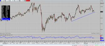 Aud Jpy Chart Aud Jpy May Be Signaling Something For The S P 500 Pipczar