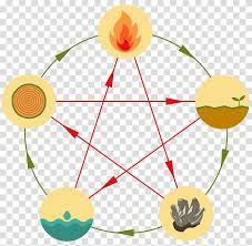 Wu Xing Chinese Zodiac Chinese Astrology Classical Element