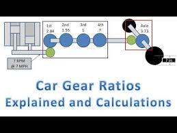 Car Gear Ratios Calculate Wheel Rpms Torque At Wheels And Force At Wheels