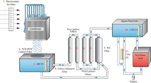 portable water filter diagram. The Portable Water Filter Diagram