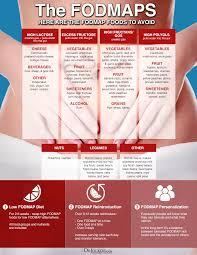 Sibo Diet Chart 14 Strategies To Beat Sibo Naturally Drjockers Com