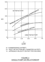 Submersible Pump Depth Chart And Engineering Of Water