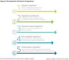 Regulating Emerging Technology Deloitte Insights