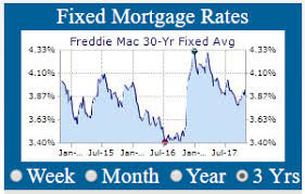 Mortgage Daily Rate Chart Daily Rate Summary Tuesday January 9 2018