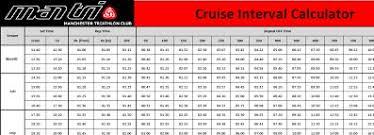 How To Coach Swim Cruise Intervals Man Tri Coaching