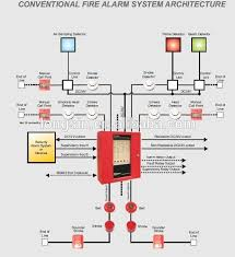 4 zone wired conventional fire alarm control panel ck1004 fire alarm wiring diagram pdf at Zone Fire Alarm Wiring Diagram