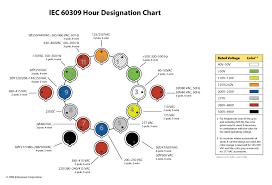 International Power Cords Chart 2019