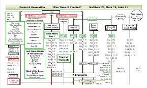 Baptist Timeline Chart Book Of Revelation Timeline Chart Prophecy Timeline