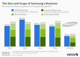 Chart The Size And Scope Of Samsungs Business Statista