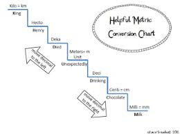 Stair Step Conversion Chart Khdbdcm Conversion Table Bestfxtradingplatform Com