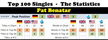 Pat Benatar Chart History