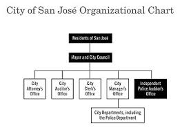 Government Of San Jose Wikipedia