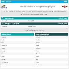 Cricket Score Chart Format Cricket Sports Data Widgets Opta Sports