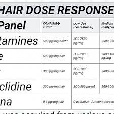 Hair Drug Test Chart Drug Testing Drugs Forum