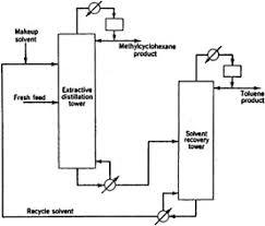 Extractive And Azeotropic Distillation Engineering360