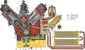 Система смазки двигателя Назначение принцип работы эксплуатация  Схема системы смазки двигателя