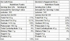 pizza nutrition facts
