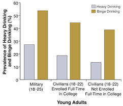 niaaa publications risk factors for heavy drinking among young military adults
