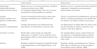 Design Science Software The Action Research Vs Design Science Debate Reflections