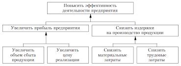 НОУ ИНТУИТ Лекция Основы стратегического планирования развития  Фрагмент дерева целей развития предприятия