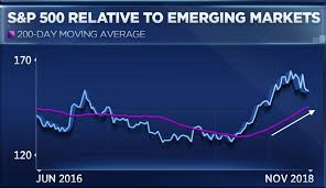 Emerging Markets Chart Emerging Markets Are Outperforming But Chart Suggests Rally