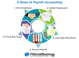 Texas Employer Payroll Tax Calculator How To Do Payroll Accounting A Step By Step Guide