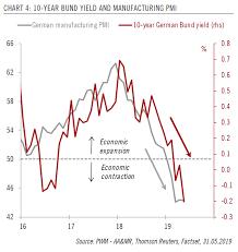 10 Year Bund Yield And Manufacturing Pmi Isabelnet