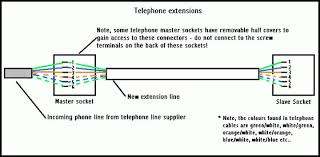 phone cable wiring diagram phone image wiring diagram telephone cable wiring diagram uk jodebal com on phone cable wiring diagram