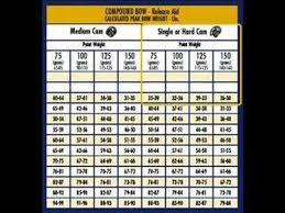 Arrow Selection Chart 9 30 Video Time Archery Arrows