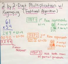 Properties Of Multiplication Anchor Chart Classroom Anchor Charts Mrs Stevensons Rising Academic Stars