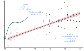 Linear Regression Chart R Simple Multiple Linear And Stepwise Regression With Example