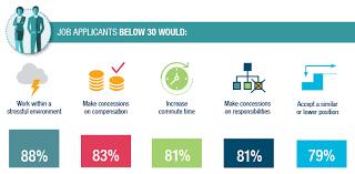 Most Common Job Millennial Job Applicants In Switzerland More Prepared To