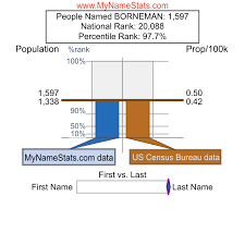 BORNEMAN Last Name Statistics by MyNameStats.com