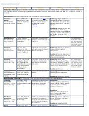 47653502 Vitamin And Mineral Chart Pdf C C Y Y Y Y Y C Y