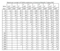 Conductor Fill Chart Flex Conduit Fill Chart Fresh Nec Conduit Fill Table Conduit