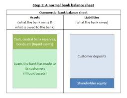 definitions of balance sheet how do banks become insolvent positive money