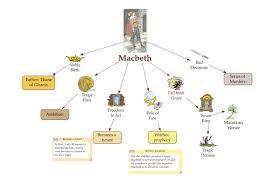 use these english examples to integrate into your  character analysis web macbeth