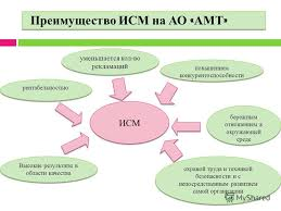 Диплом курсовая реферат Интегрированные системы менеджмента Интегрированная система менеджмента реферат